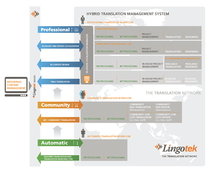 Hybrid Translation Management System