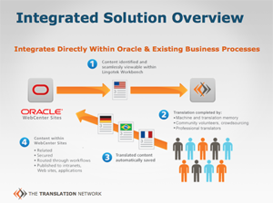 Oracle Integration Solution